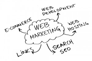 Investing in small business internet marketing just makes good sense