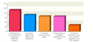 ufc-mma-survey-graphic-helping