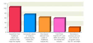 Most respondents are concerned that the martial arts industry is moving away from positive values.